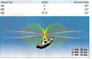 Coastal Angler, VHF dB image